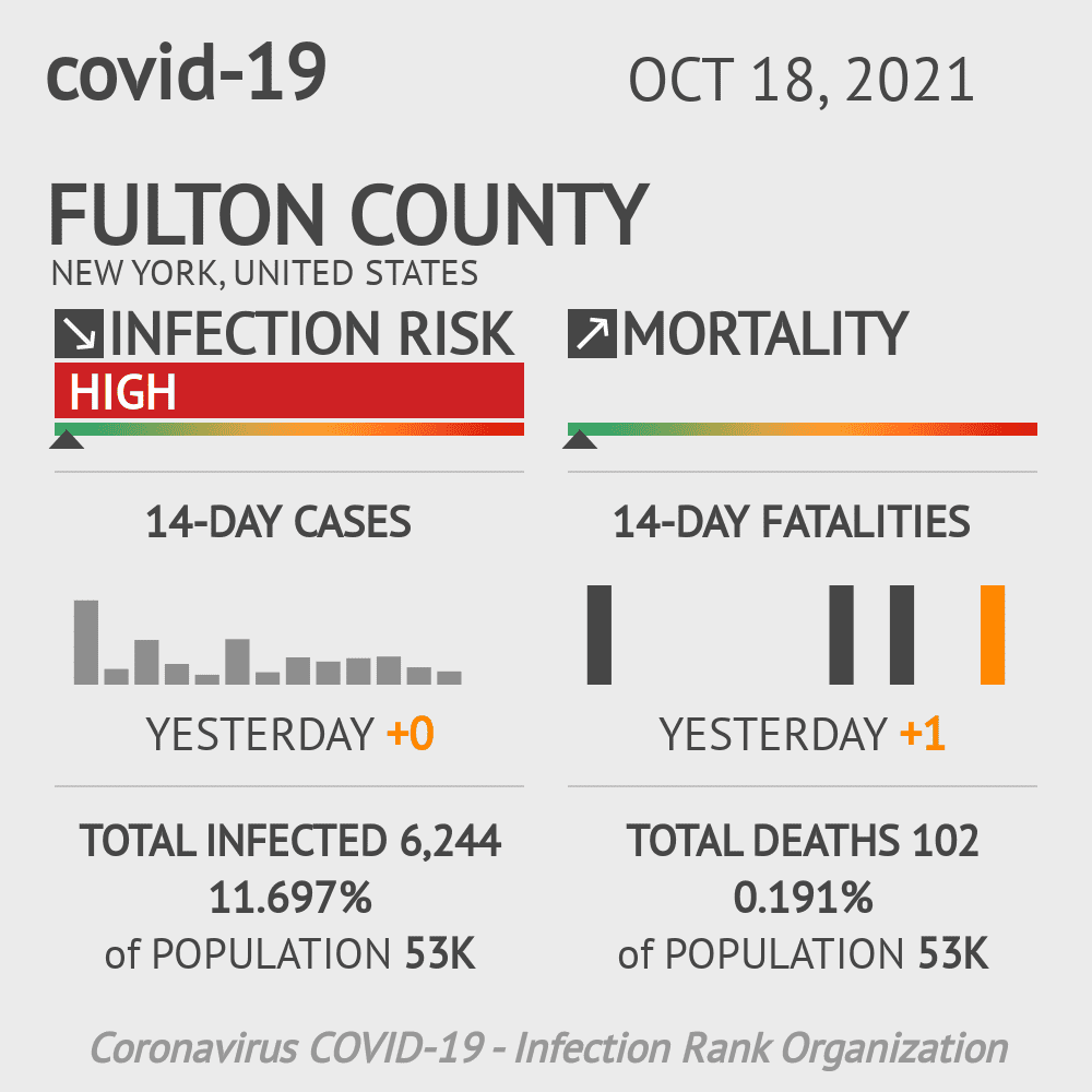 Fulton County Coronavirus Covid-19 Risk of Infection on November 26, 2020