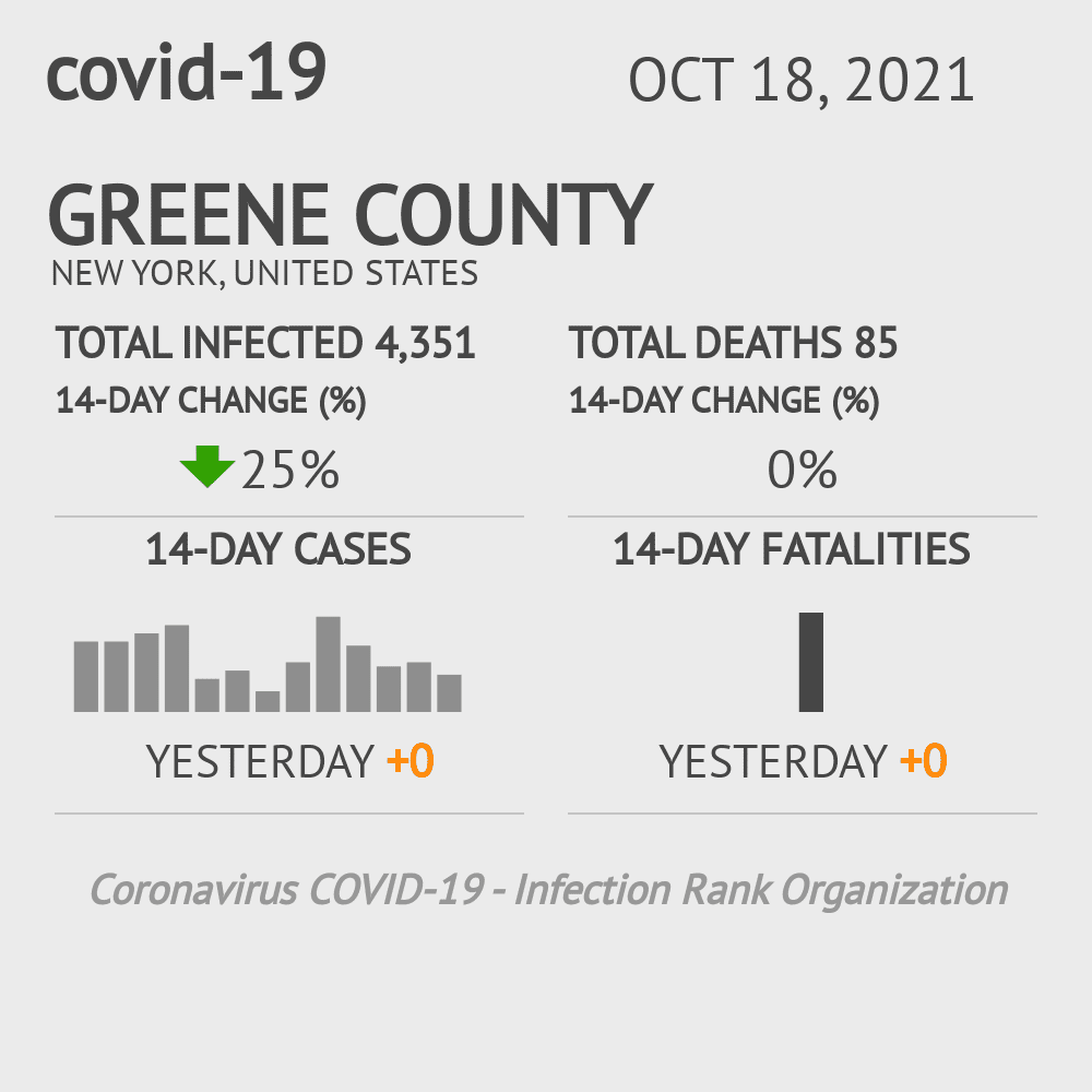 Greene County Coronavirus Covid-19 Risk of Infection on October 16, 2020