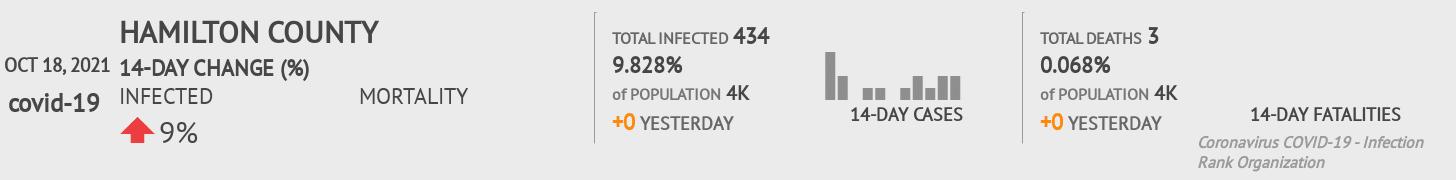 Hamilton County Coronavirus Covid-19 Risk of Infection on November 27, 2020