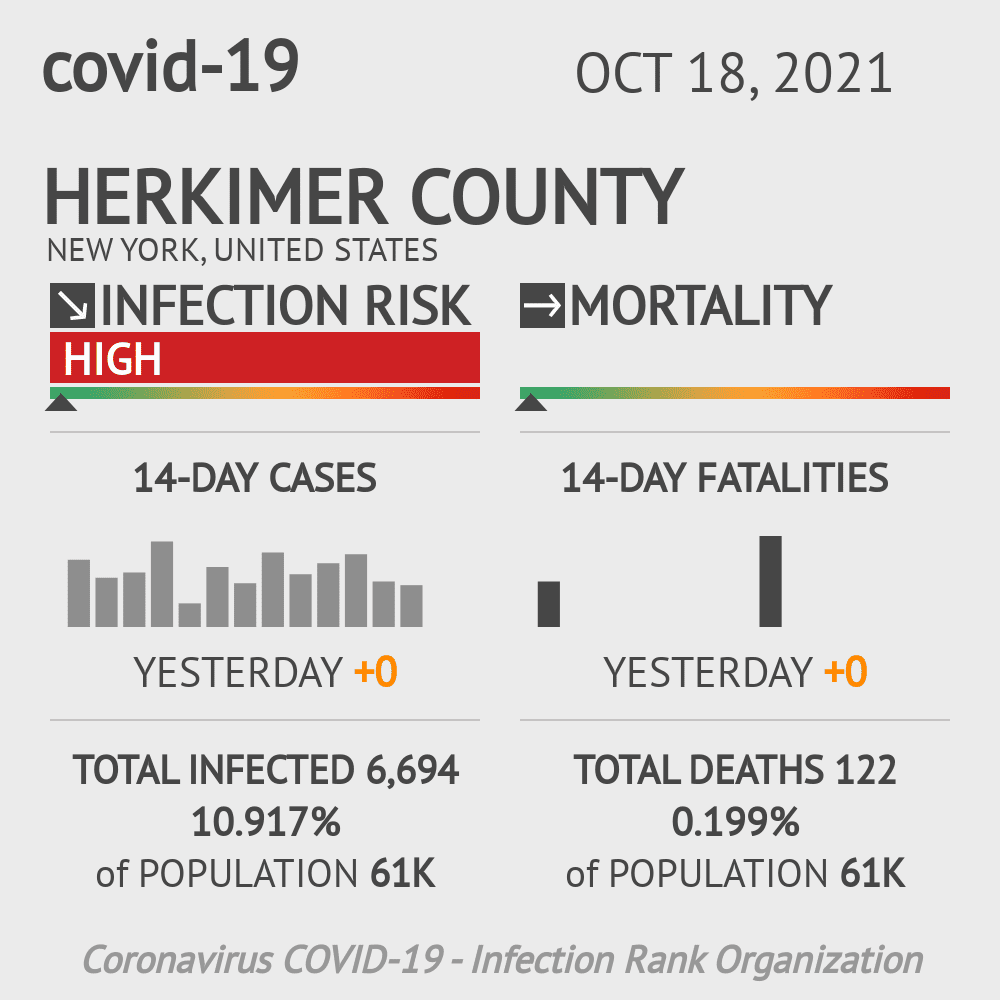 Herkimer County Coronavirus Covid-19 Risk of Infection on October 30, 2020