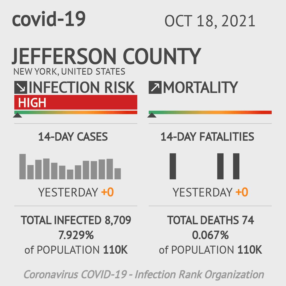 Jefferson County Coronavirus Covid-19 Risk of Infection on October 16, 2020