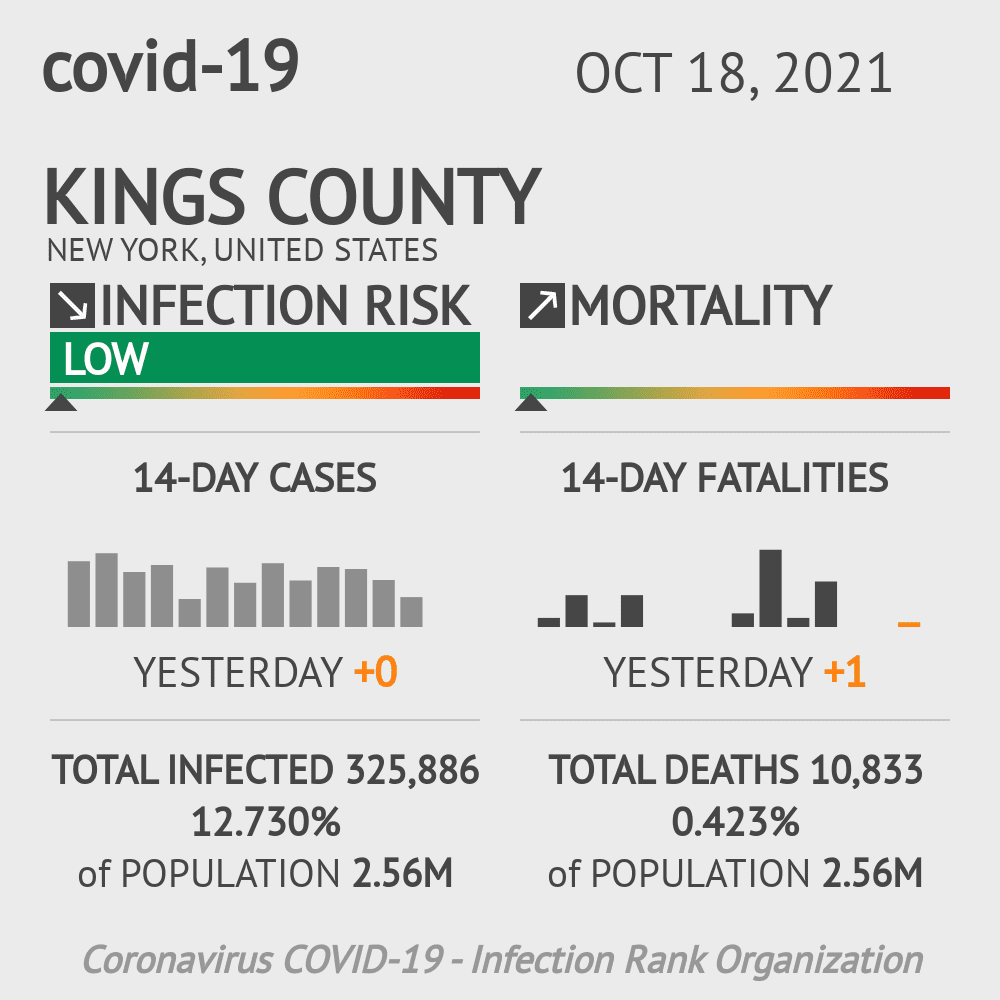 Kings County Coronavirus Covid-19 Risk of Infection on March 23, 2021