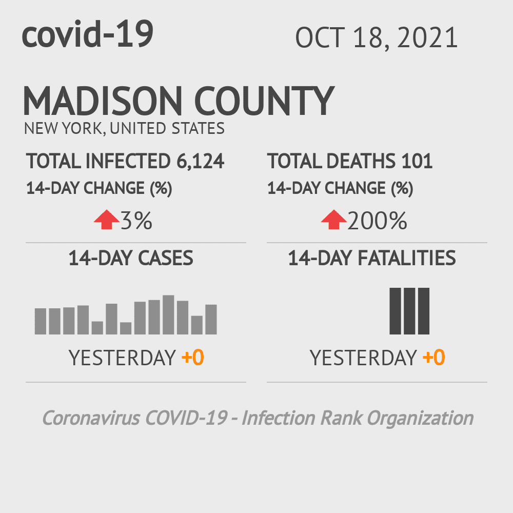 Madison County Coronavirus Covid-19 Risk of Infection on October 16, 2020