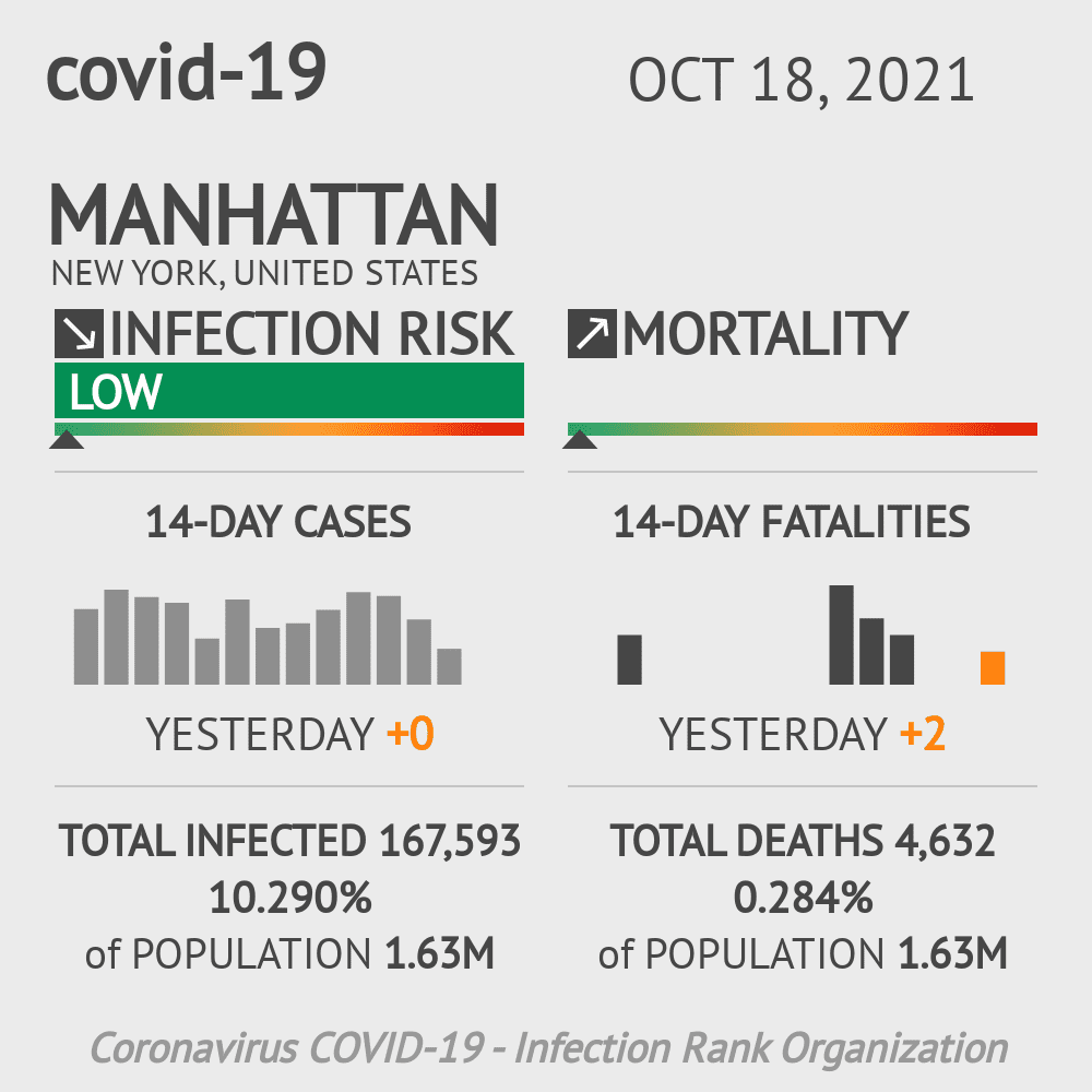 Manhattan Coronavirus Covid-19 Risk of Infection on March 23, 2021