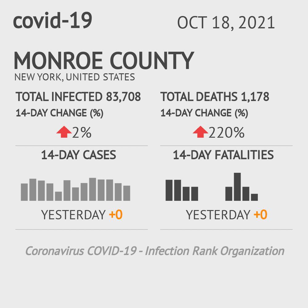 Monroe County Coronavirus Covid-19 Risk of Infection on December 01, 2020