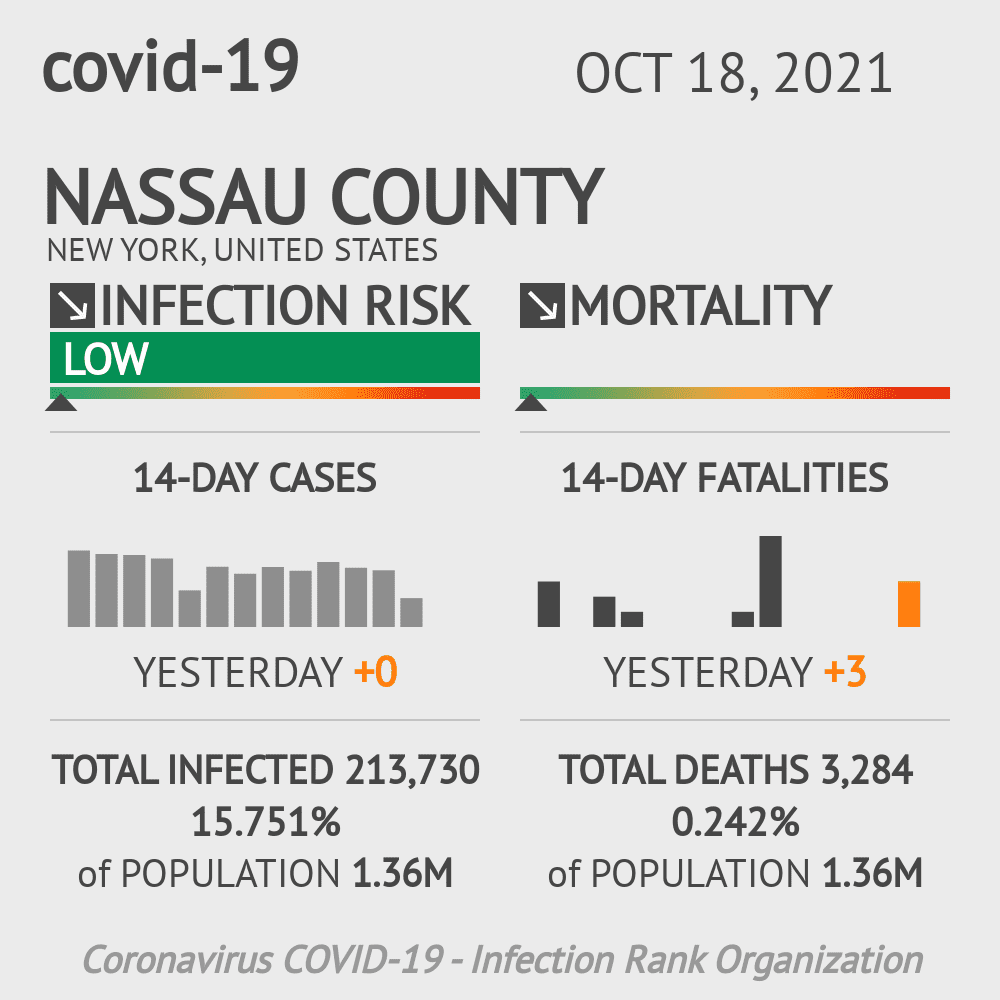 Nassau County Coronavirus Covid-19 Risk of Infection on October 23, 2020