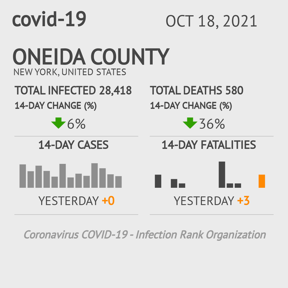 Oneida County Coronavirus Covid-19 Risk of Infection on November 26, 2020