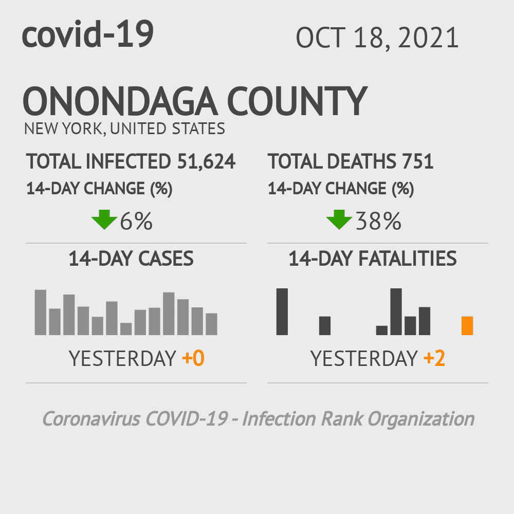 Onondaga County Coronavirus Covid-19 Risk of Infection on October 29, 2020