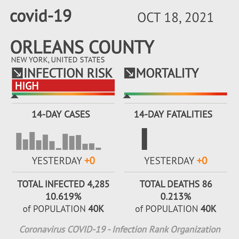 Orleans County Coronavirus Covid-19 Risk of Infection on October 16, 2020