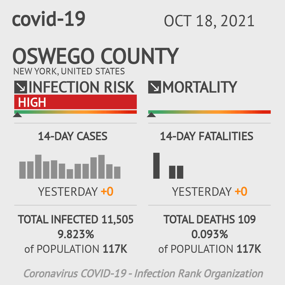 Oswego County Coronavirus Covid-19 Risk of Infection on October 28, 2020
