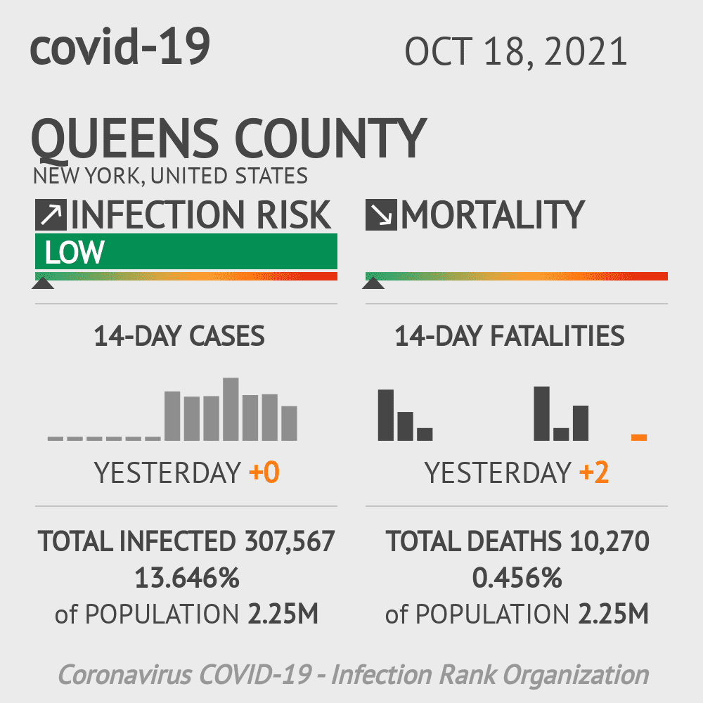 Queens County Coronavirus Covid-19 Risk of Infection on February 28, 2021