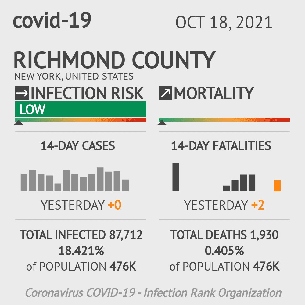 Richmond County Coronavirus Covid-19 Risk of Infection on March 23, 2021