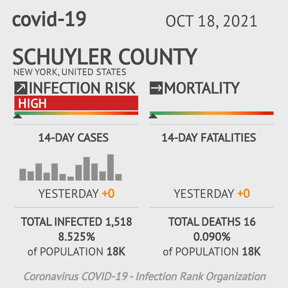 Schuyler County Coronavirus Covid-19 Risk of Infection on October 20, 2020