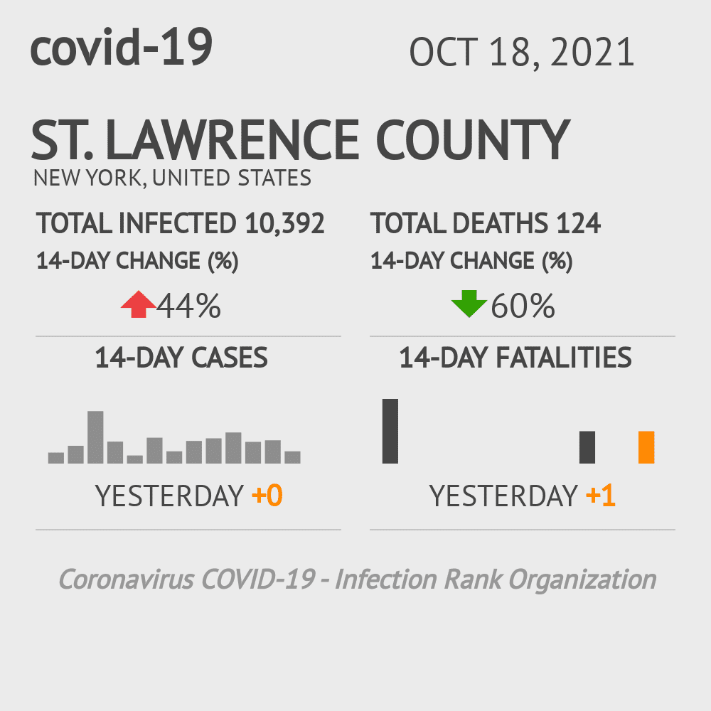 St. Lawrence County Coronavirus Covid-19 Risk of Infection on November 27, 2020