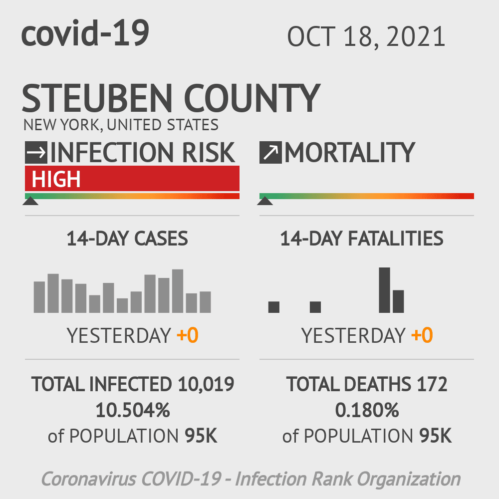 Steuben County Coronavirus Covid-19 Risk of Infection on March 05, 2021