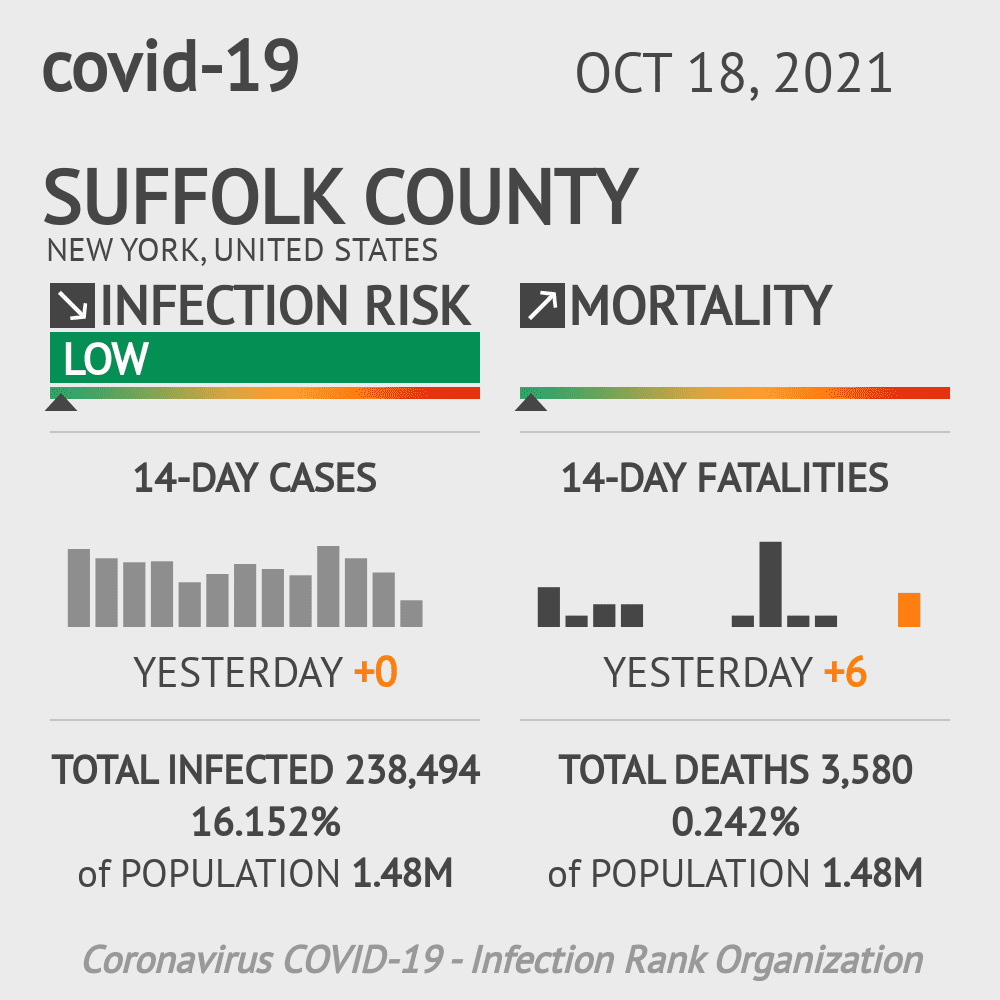Suffolk County Coronavirus Covid-19 Risk of Infection on October 29, 2020