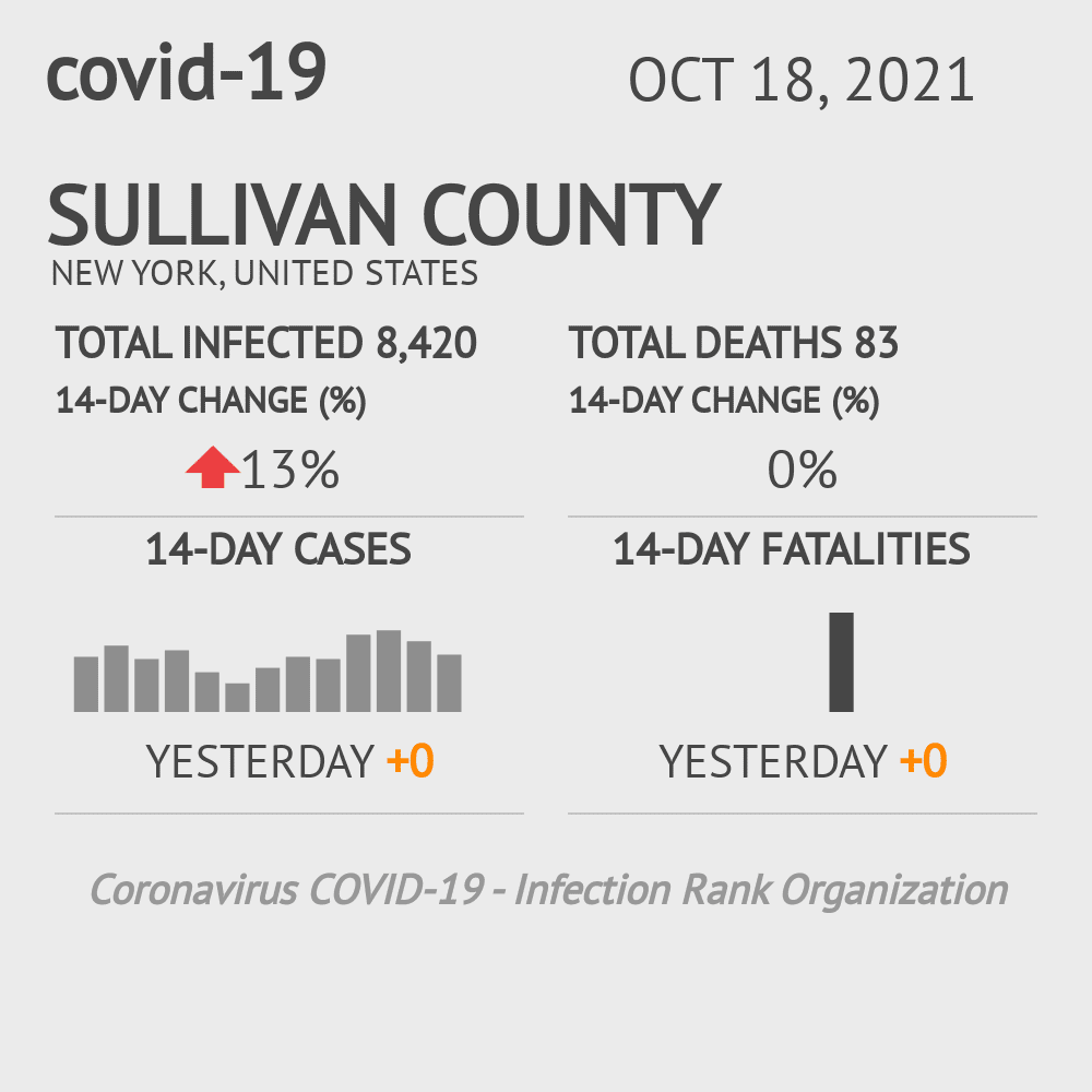 Sullivan County Coronavirus Covid-19 Risk of Infection on March 04, 2021