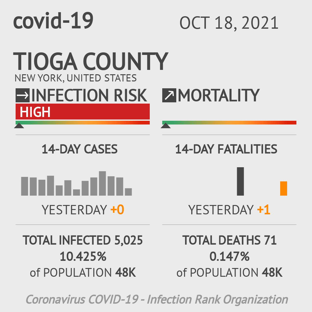 Tioga County Coronavirus Covid-19 Risk of Infection on November 27, 2020