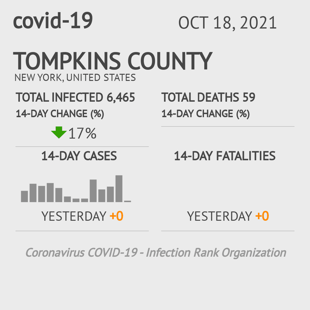 Tompkins County Coronavirus Covid-19 Risk of Infection on October 16, 2020
