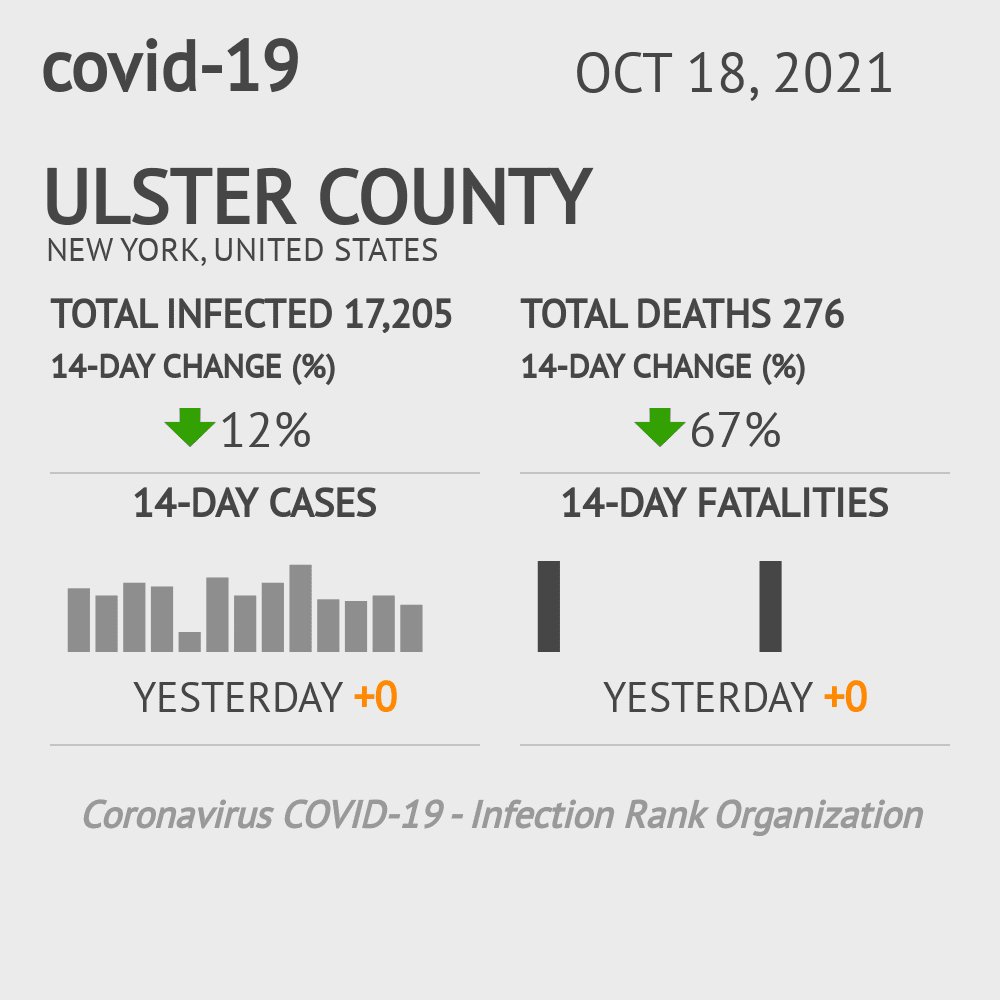 Ulster County Coronavirus Covid-19 Risk of Infection on October 27, 2020