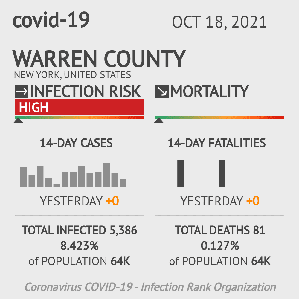 Warren County Coronavirus Covid-19 Risk of Infection on July 24, 2021