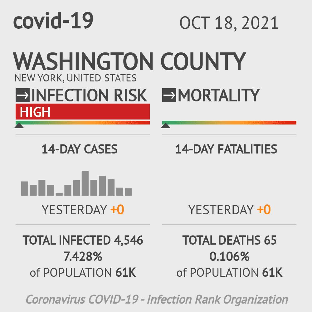 Washington County Coronavirus Covid-19 Risk of Infection on October 27, 2020