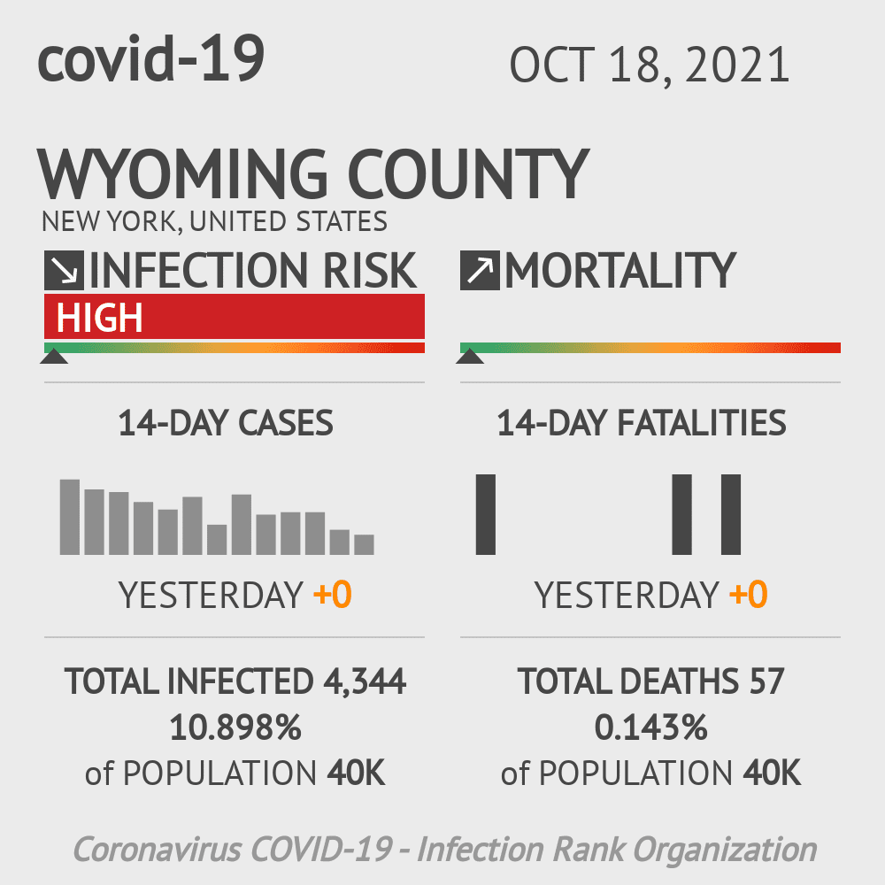 Wyoming County Coronavirus Covid-19 Risk of Infection on December 03, 2020
