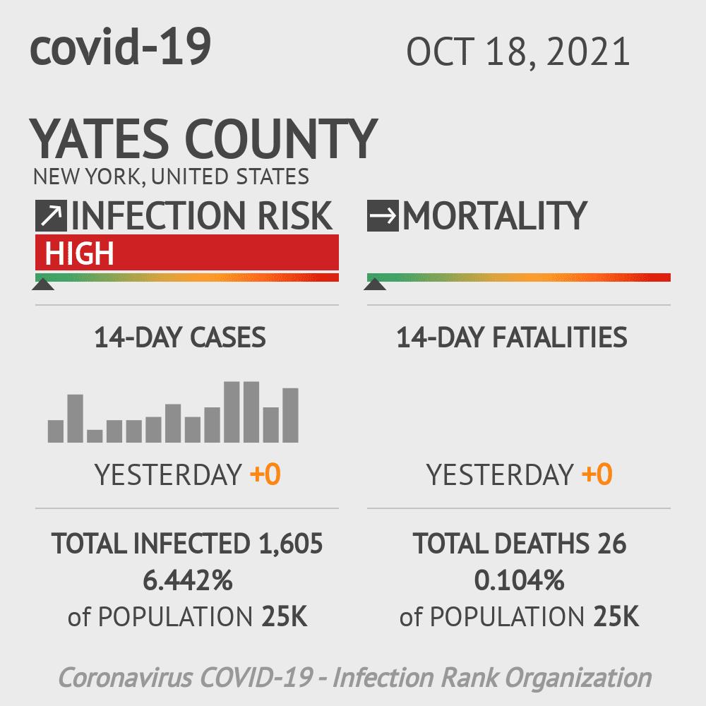 Yates County Coronavirus Covid-19 Risk of Infection on October 16, 2020