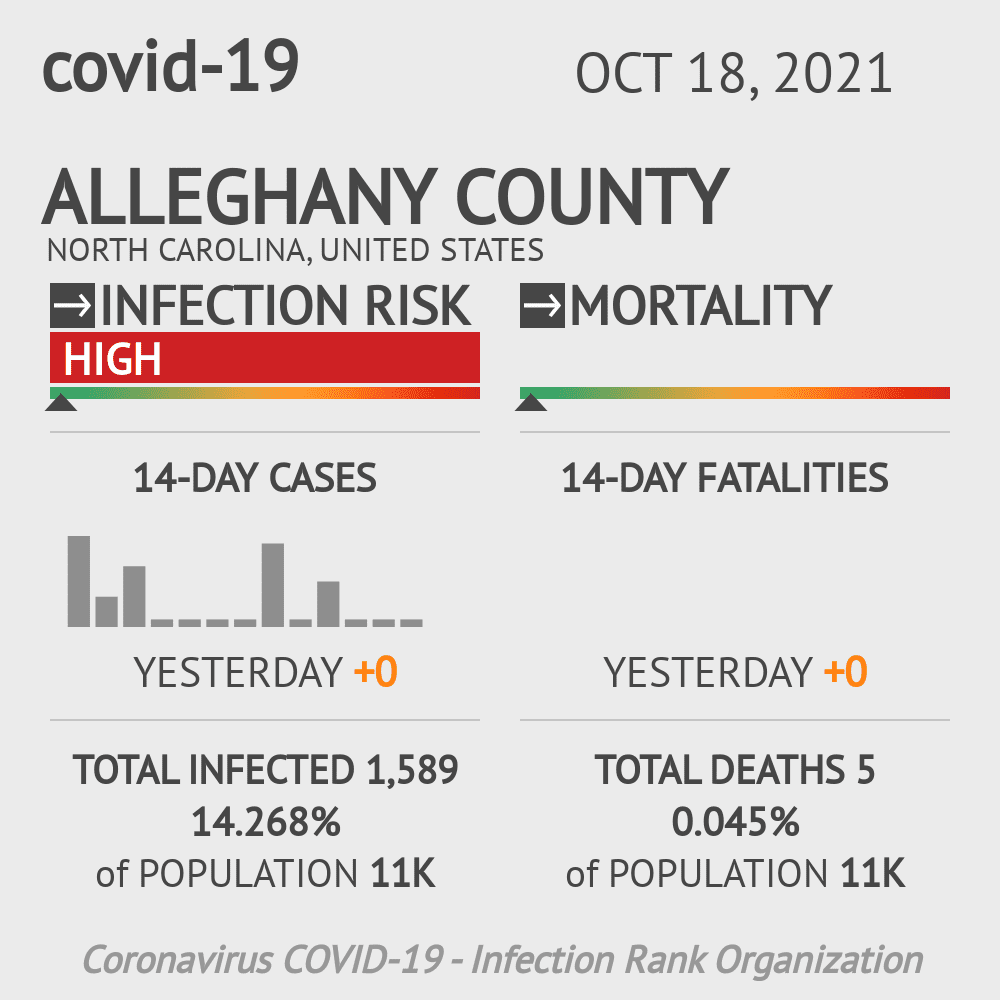 Alleghany County Coronavirus Covid-19 Risk of Infection on March 05, 2021