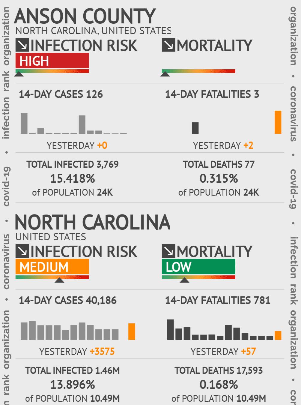 Anson County Coronavirus Covid-19 Risk of Infection on November 27, 2020