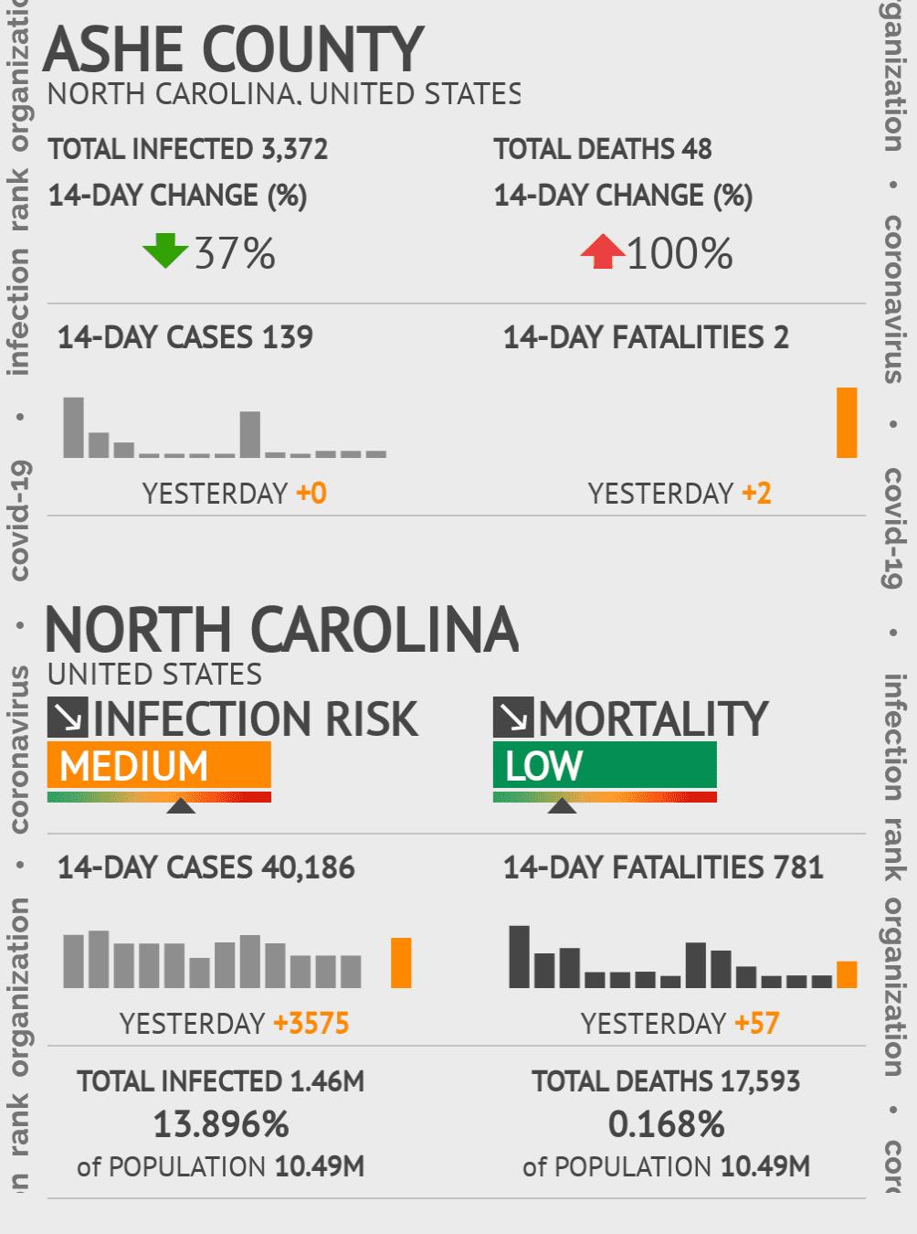 Ashe County Coronavirus Covid-19 Risk of Infection on November 30, 2020
