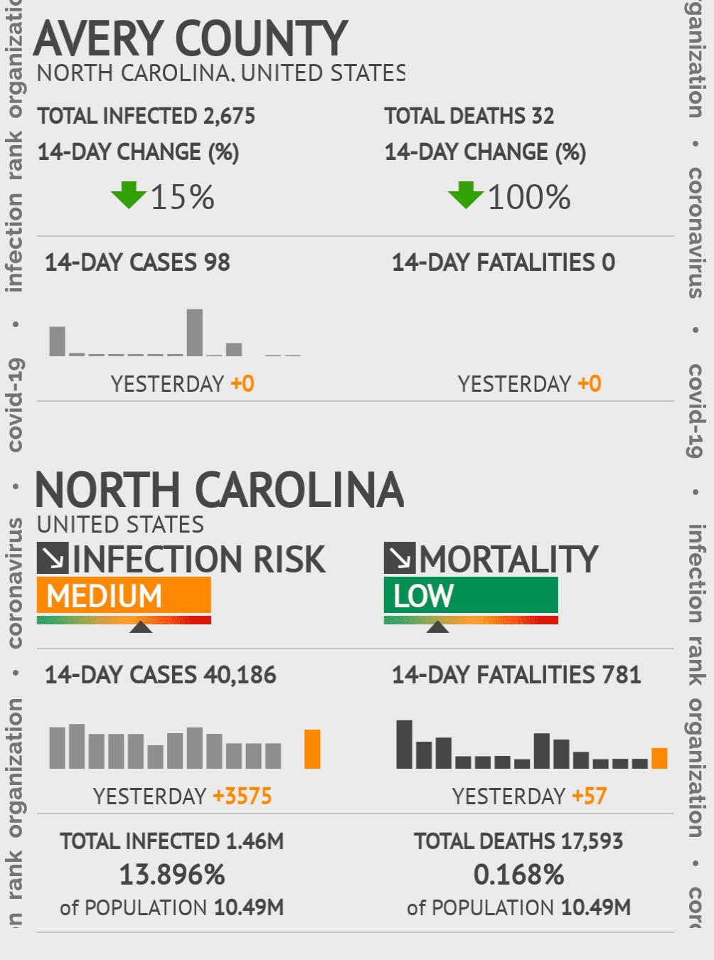Avery County Coronavirus Covid-19 Risk of Infection on February 28, 2021