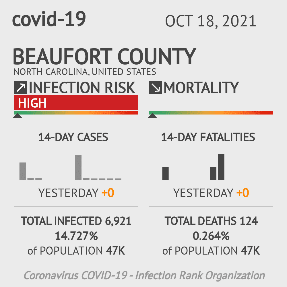 Beaufort County Coronavirus Covid-19 Risk of Infection on July 24, 2021