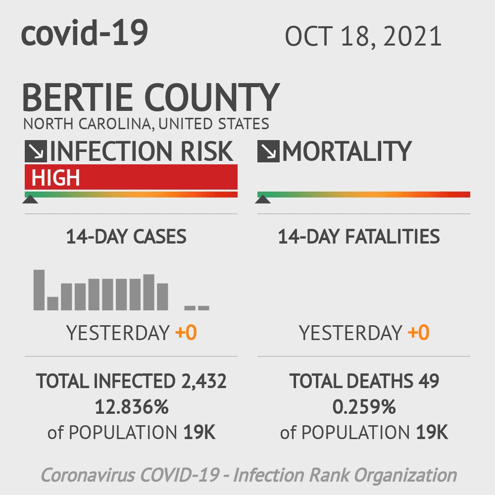 Bertie County Coronavirus Covid-19 Risk of Infection on December 03, 2020
