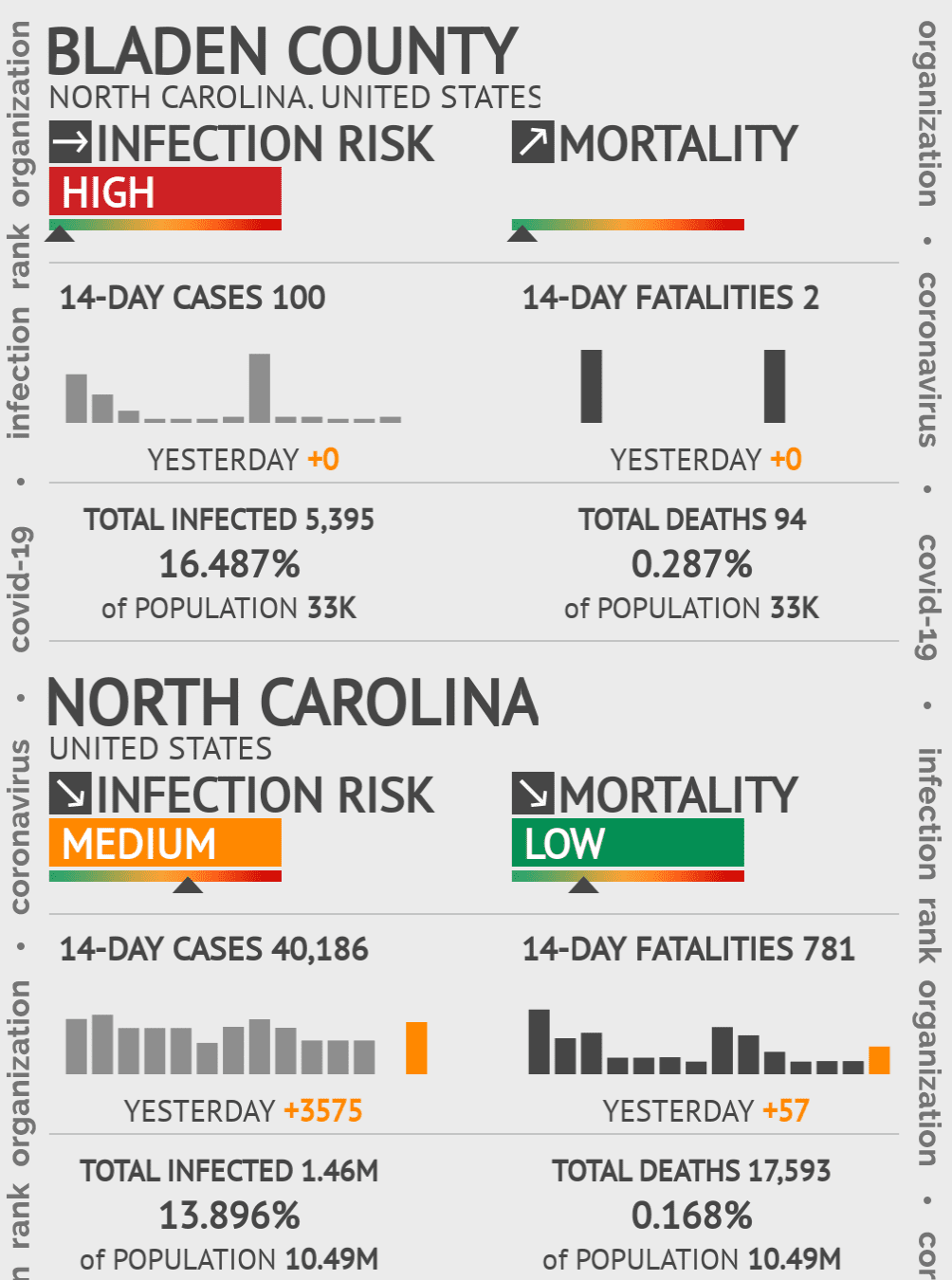 Bladen County Coronavirus Covid-19 Risk of Infection on November 29, 2020