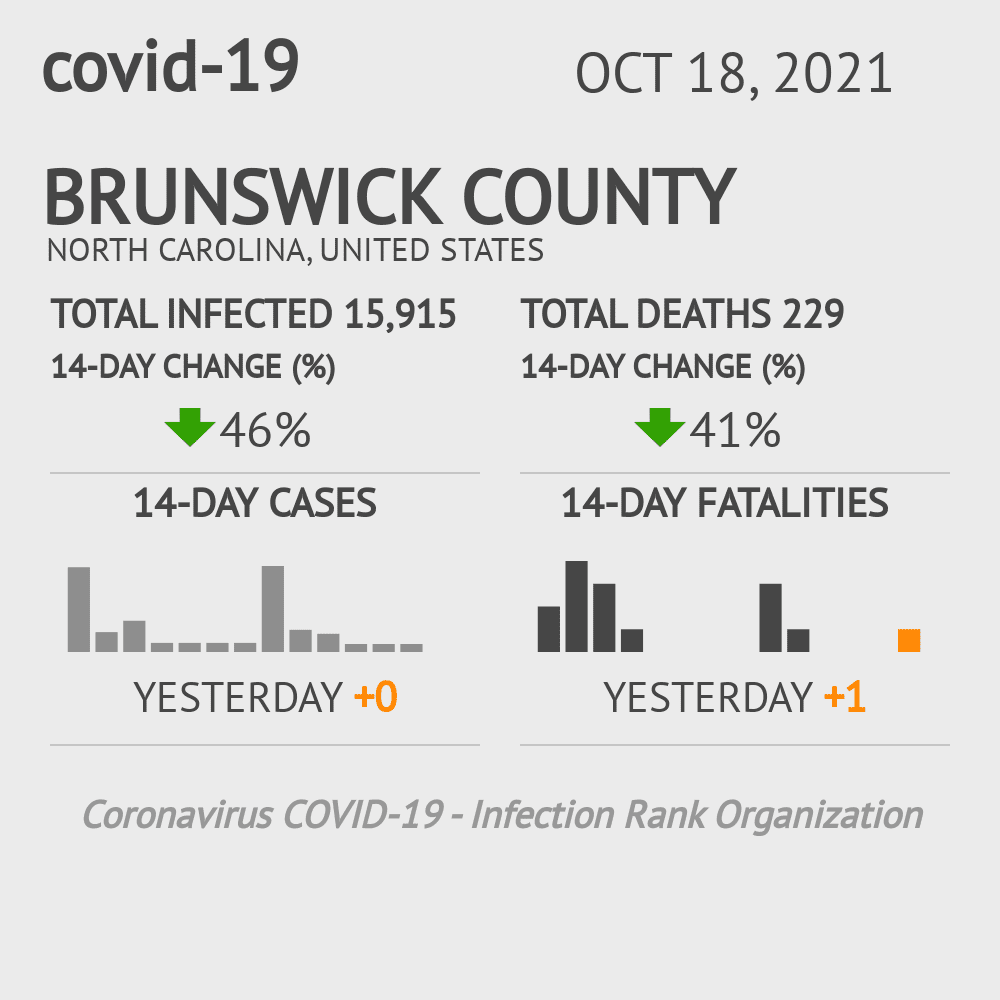 Brunswick County Coronavirus Covid-19 Risk of Infection on March 23, 2021