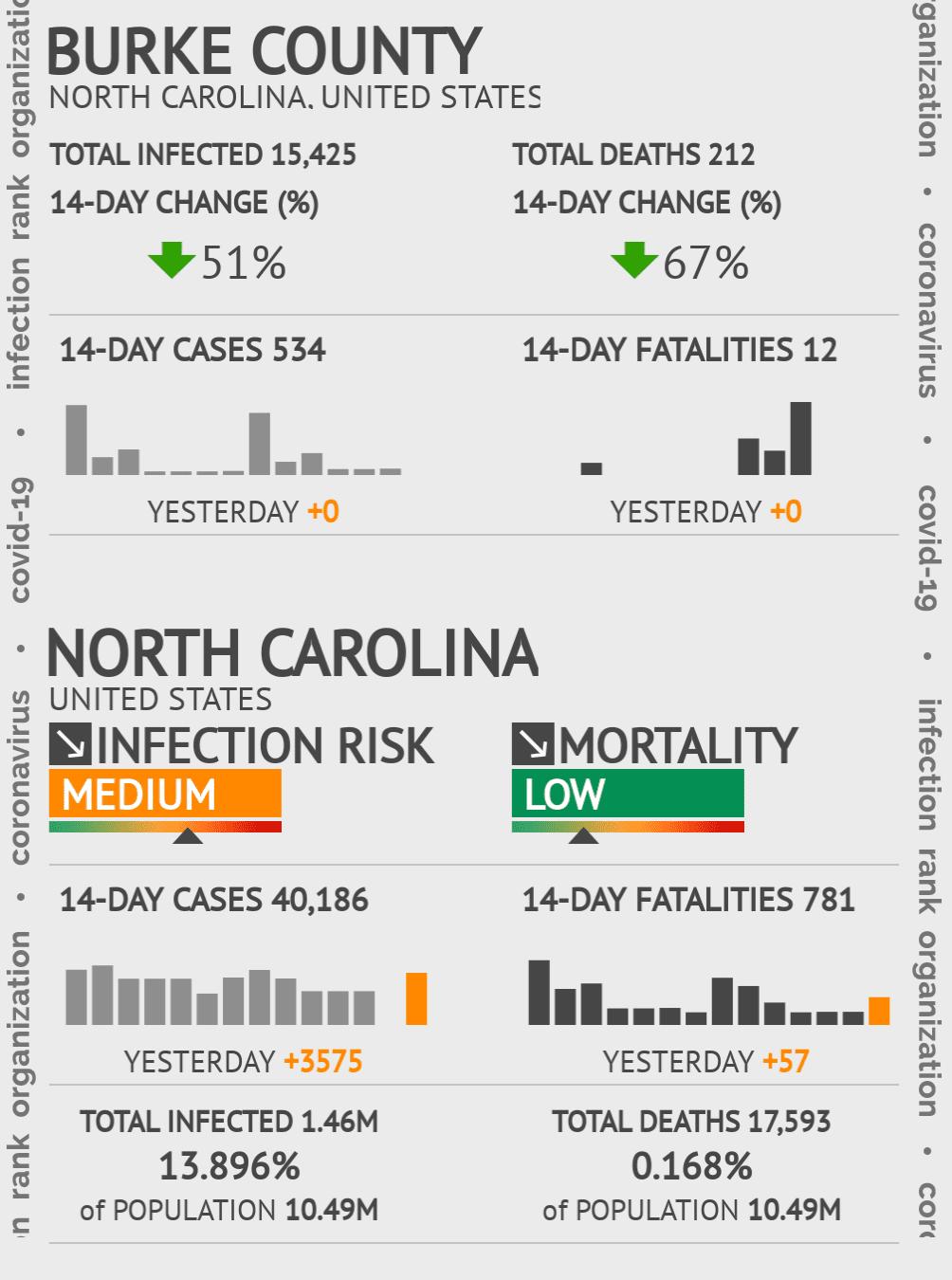 Burke County Coronavirus Covid-19 Risk of Infection on November 28, 2020