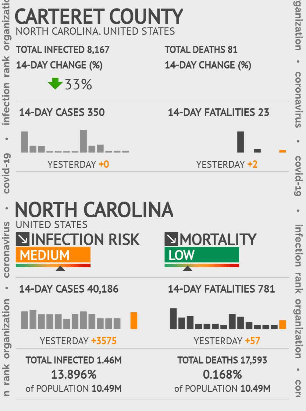 Carteret County Coronavirus Covid-19 Risk of Infection on November 29, 2020