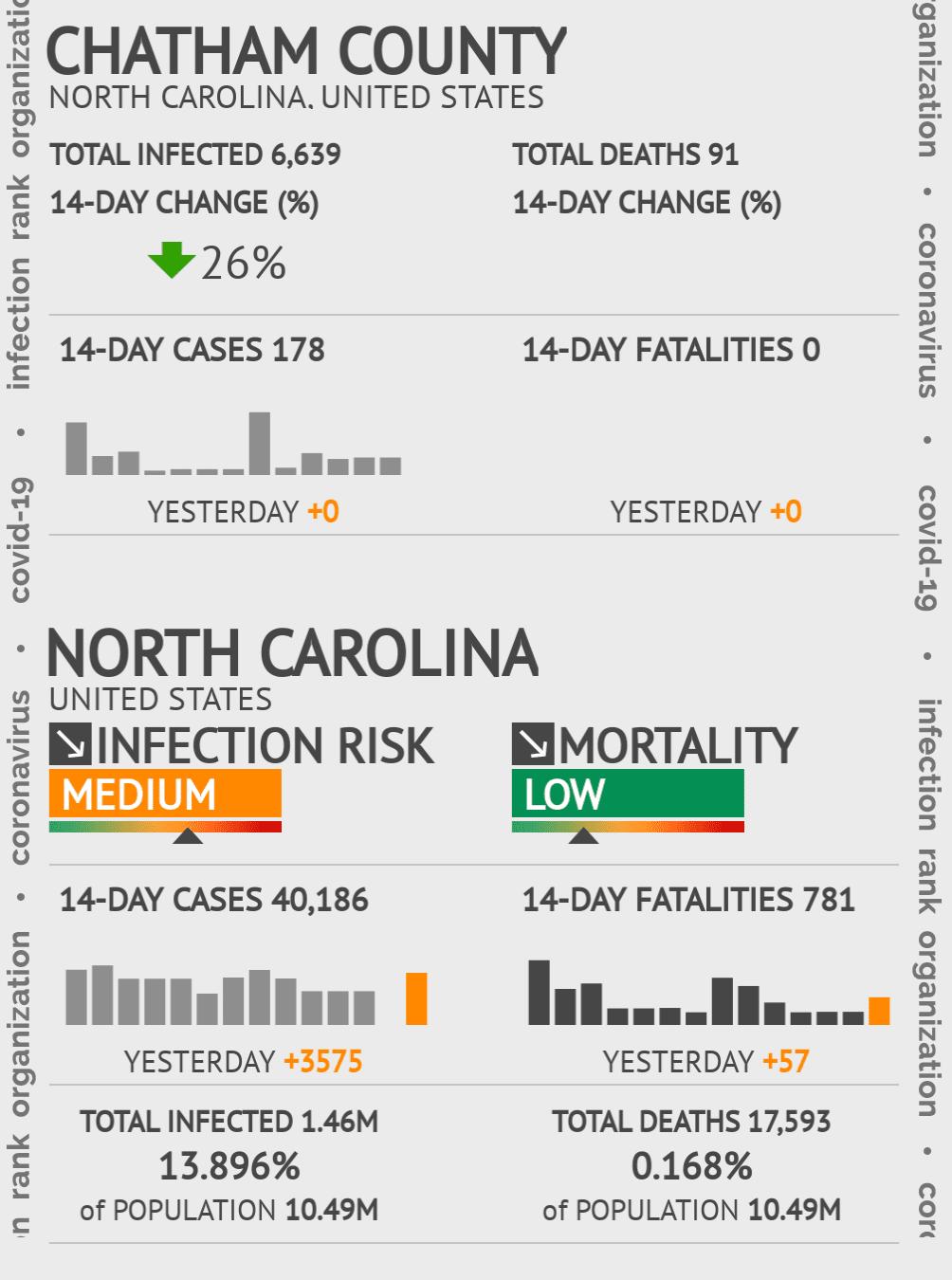 Chatham County Coronavirus Covid-19 Risk of Infection on November 22, 2020