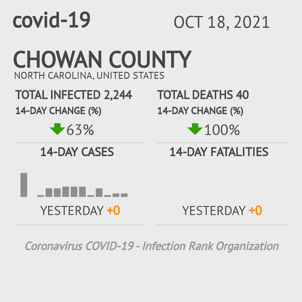 Chowan County Coronavirus Covid-19 Risk of Infection on December 02, 2020