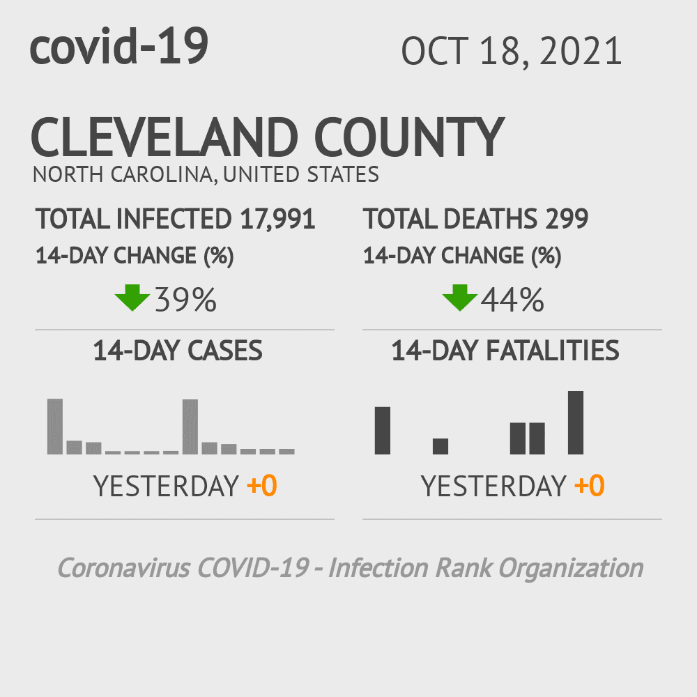 Cleveland County Coronavirus Covid-19 Risk of Infection on November 27, 2020