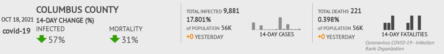 Columbus County Coronavirus Covid-19 Risk of Infection on July 24, 2021