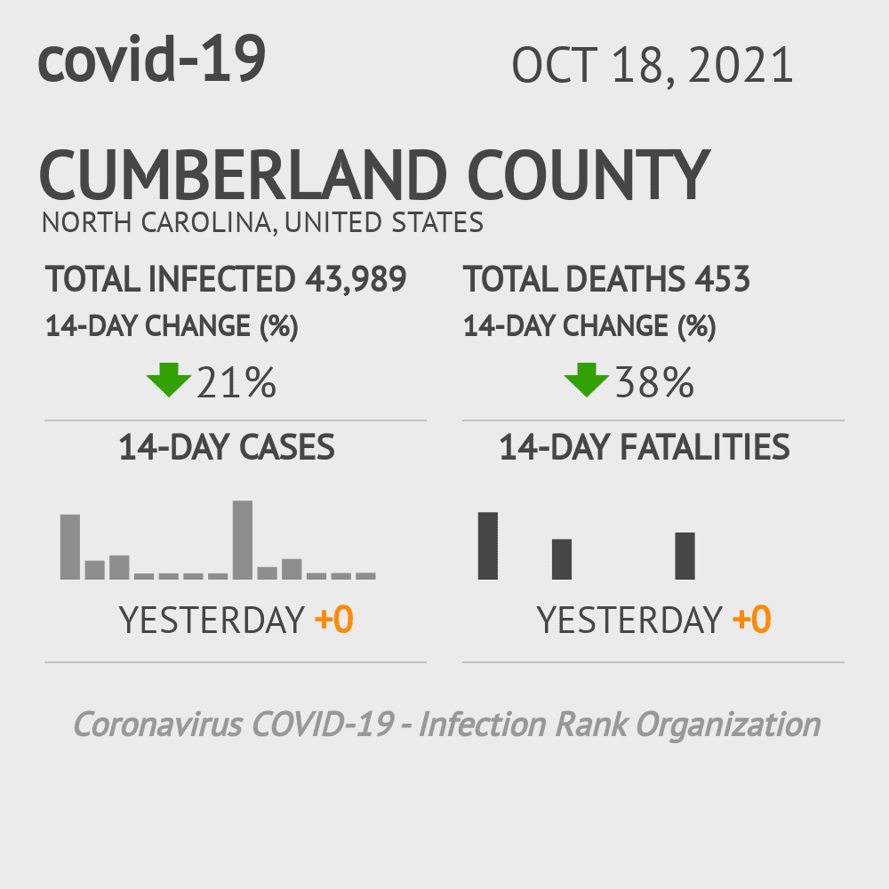 Cumberland County Coronavirus Covid-19 Risk of Infection on November 27, 2020