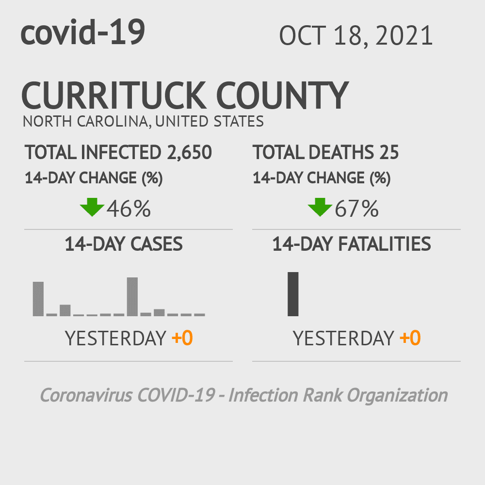 Currituck County Coronavirus Covid-19 Risk of Infection on July 24, 2021