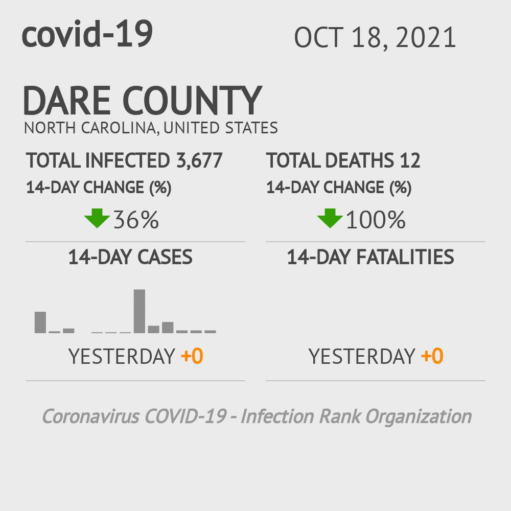 Dare County Coronavirus Covid-19 Risk of Infection on December 03, 2020