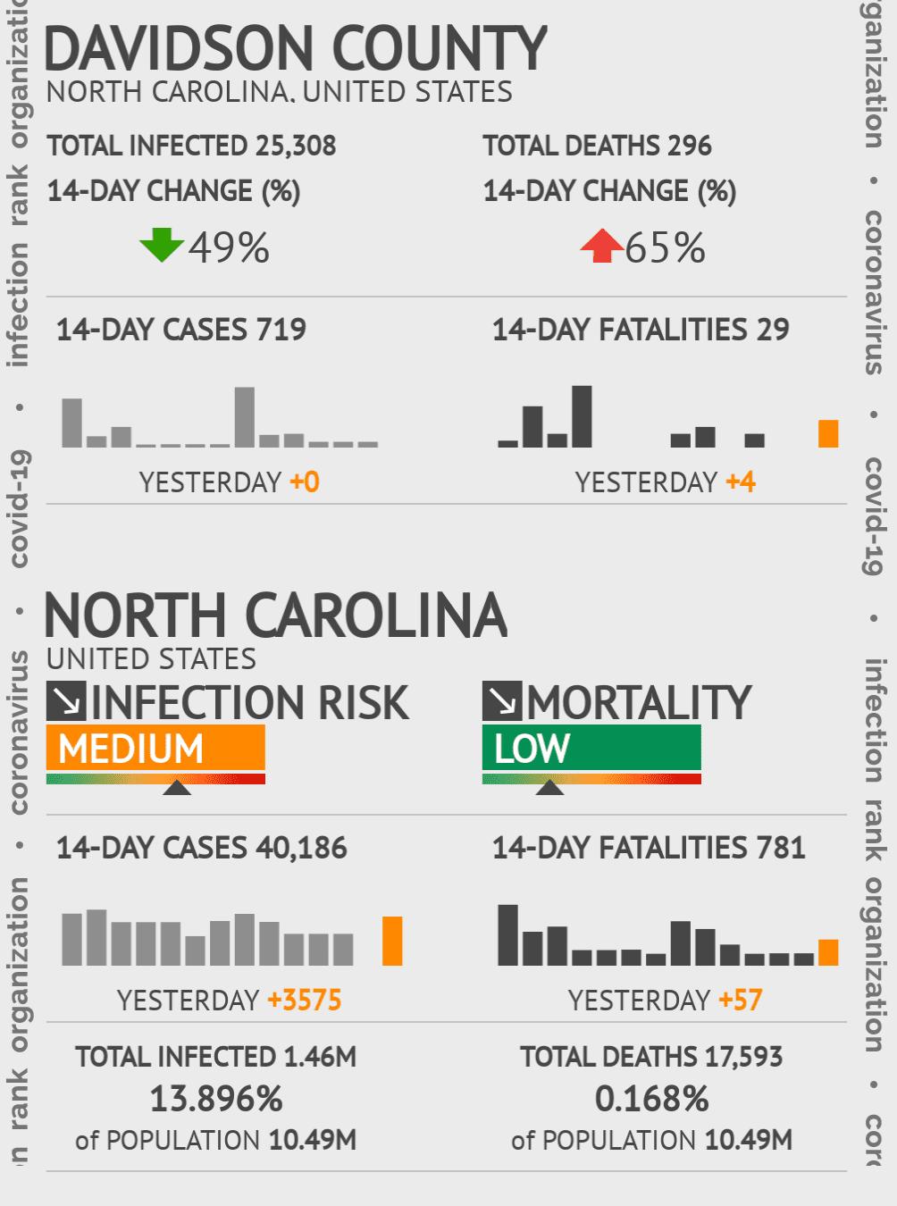 Davidson County Coronavirus Covid-19 Risk of Infection on November 26, 2020