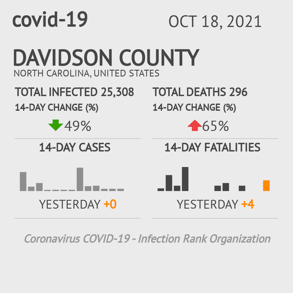Davidson County Coronavirus Covid-19 Risk of Infection on March 23, 2021