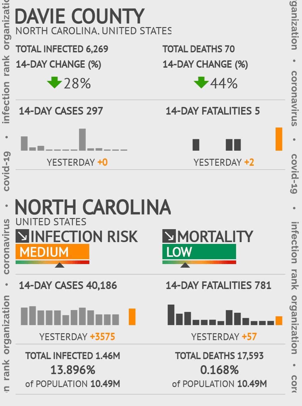 Davie County Coronavirus Covid-19 Risk of Infection on November 26, 2020