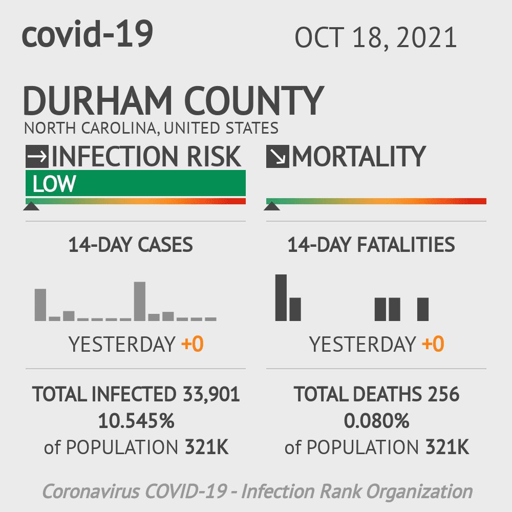 Durham County Coronavirus Covid-19 Risk of Infection on November 30, 2020