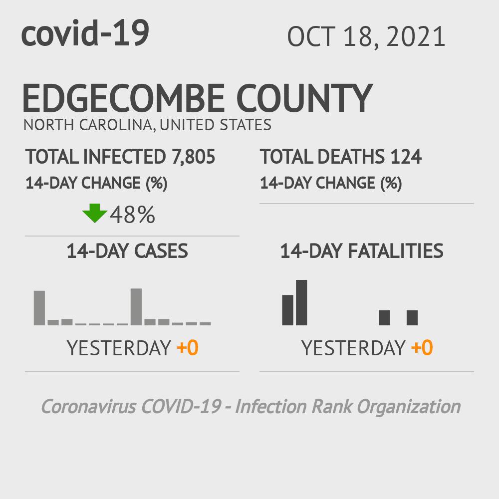 Edgecombe County Coronavirus Covid-19 Risk of Infection on January 22, 2021
